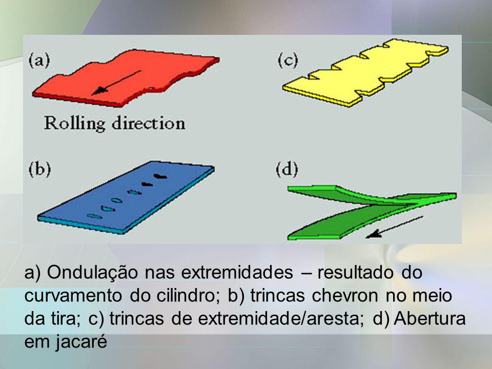 a) Ondulação nas extremidades – resultado do curvamento do cilindro; b) trincas chevron no meio da tira; c) trincas de extremidade/aresta; d) Abertura em jacaré