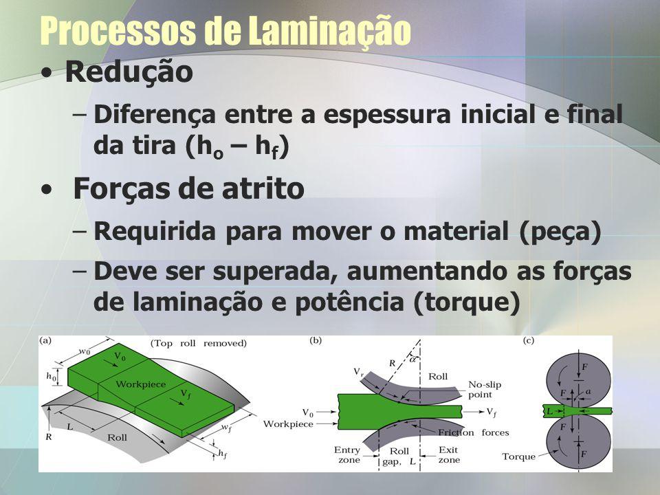 Processos de Laminação