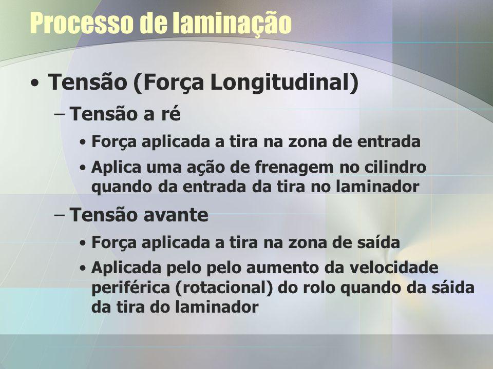 Processo de laminação Tensão (Força Longitudinal) Tensão a ré