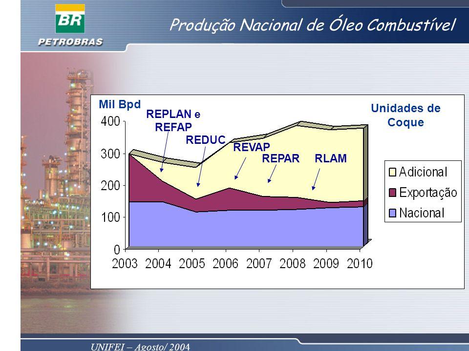 Produção Nacional de Óleo Combustível