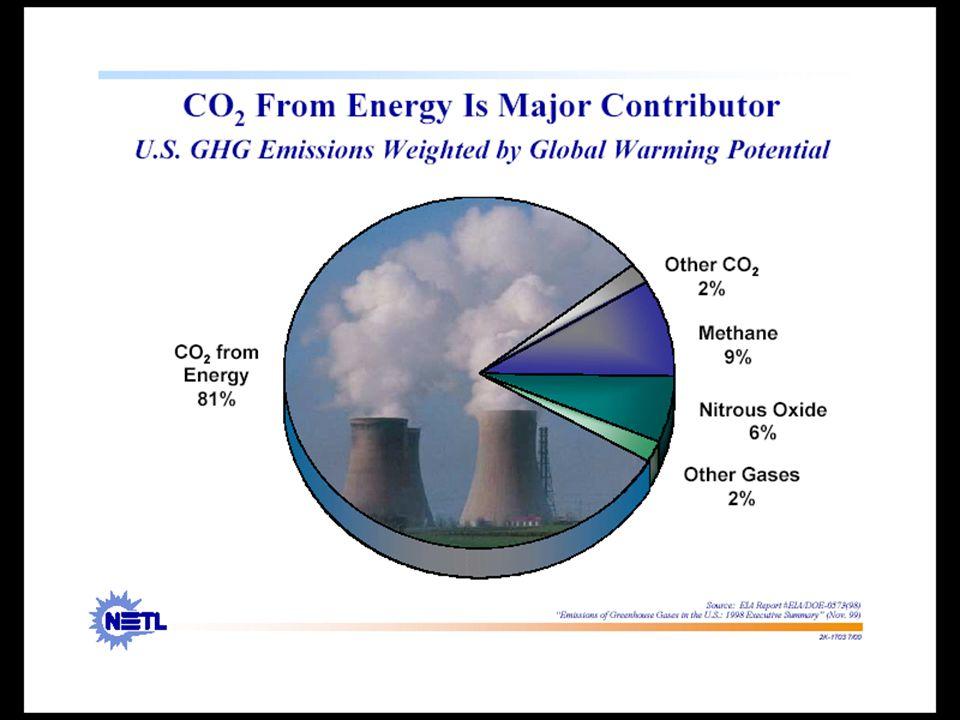O CO2 gerado pela queima de combustíveis fósseis para a produção de energia corresponde a 81% de todos os gases estufa emitidos anualmente nos EUA.