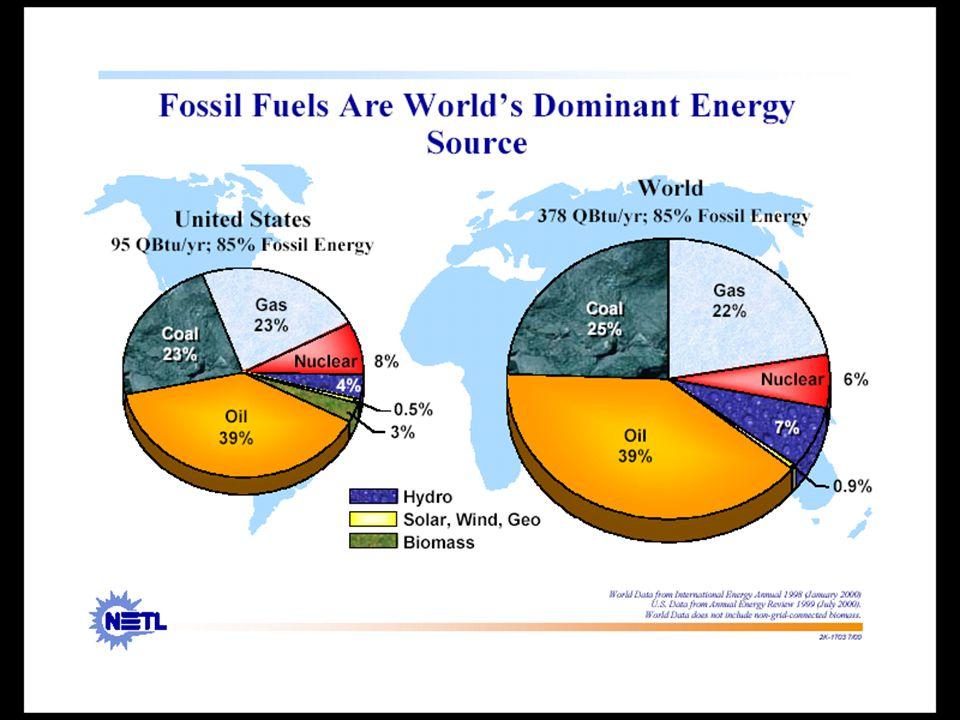 Atualmente, as combustíveis fósseis são a fonte dominante de energia, não só nos EUA mas também em todo o mundo.