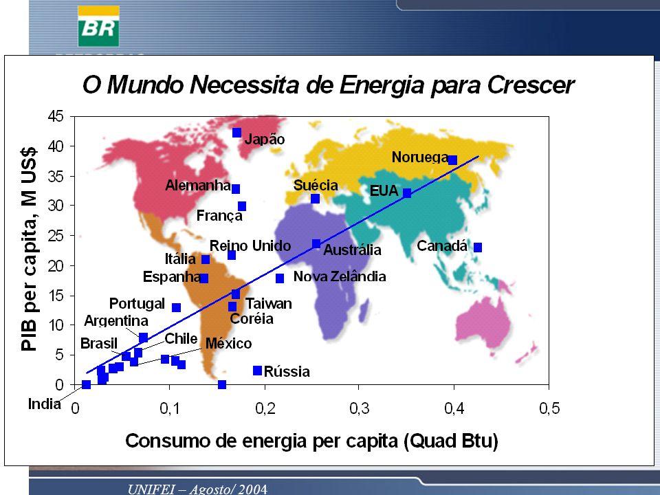 O gráfico acima mostra que existe uma certa correlação entre a riqueza de um país, medida pelo PIB per capita (GDP per capita) e o consumo de energia per capita. Isso significa que, quanto mais rica for a nação, maior é o consumo per capita. Se existe uma relação de causa e efeito entre essas duas variáveis, esse gráfico indica que uma redução no consumo de energia per capita levará ao empobrecimento da nação, sem considerar o efeito de um aumento na eficiência energética.