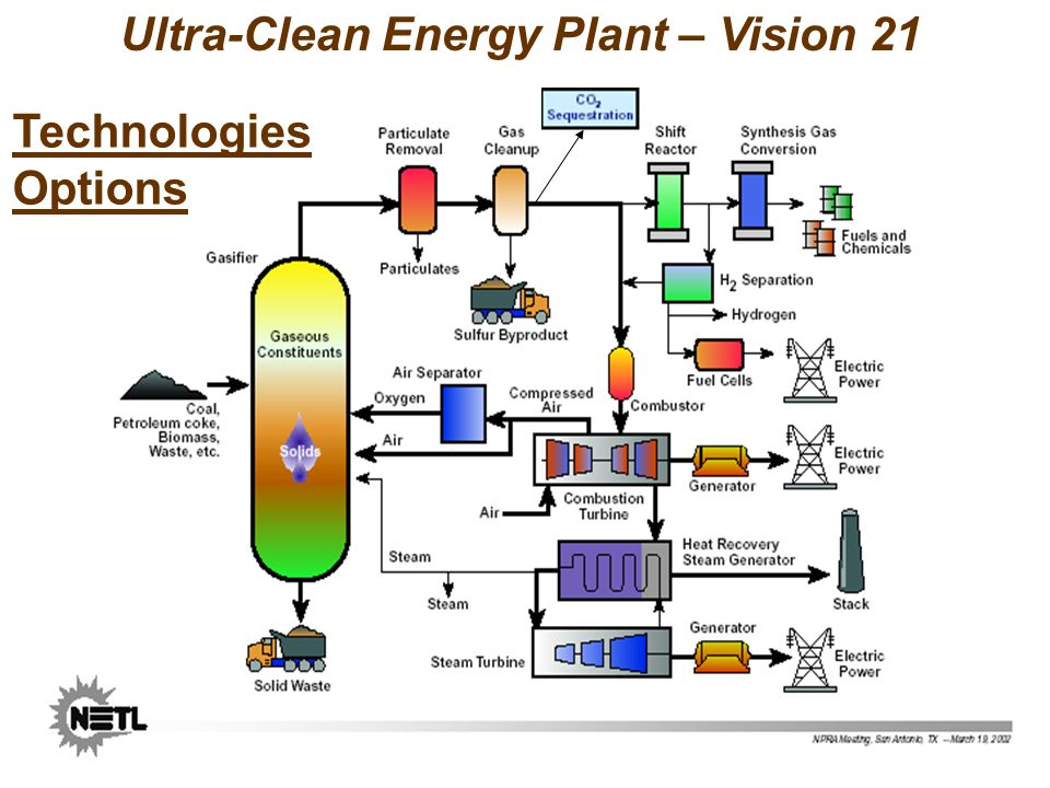 Ultra-Clean Energy Plant – Vision 21