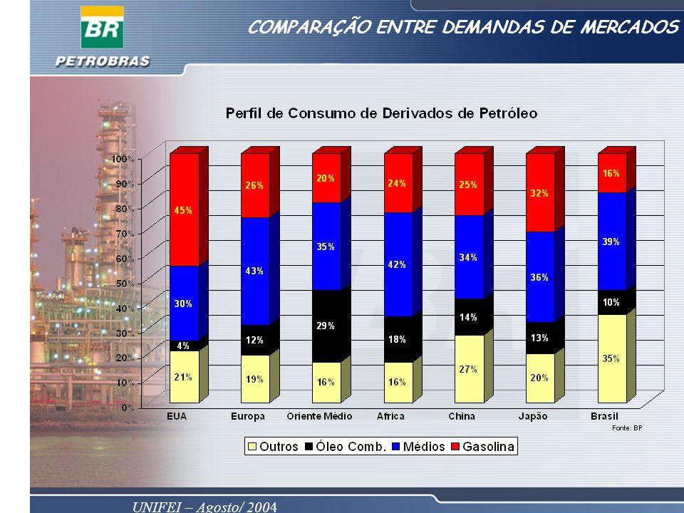 COMPARAÇÃO ENTRE DEMANDAS DE MERCADOS