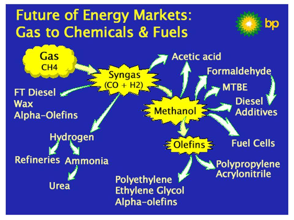 Existem duas abordagens diferentes para a fabricação de produtos GTL: a rota Fischer-Tropsch (FT) e a rota Oxigenados. A rota FT leva à produção de hidrocarbonetos líquidos que podem ser convertidos em combustíveis de alta qualidade e baixas emissões, lubrificantes básicos, parafinas, solventes e matérias-primas para petroquímica. Já a rota Oxigenados produz compostos contendo oxigênio tais como metanol, dimetiléter, etc. Comum aos dois processos é a produção de gás de síntese (CO+H2), processo pelo qual o gás natural é convertido a um intermediário reativo. Esta etapa responde por mais da metade do custo de capital do processo e tem sido uma área de pesquisa prioritária para a redução dos custos do processo GTL.