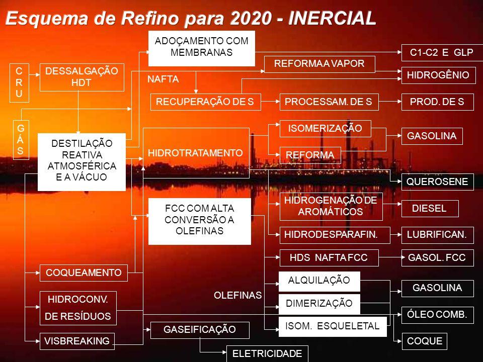 Esquema de Refino para 2020 - INERCIAL