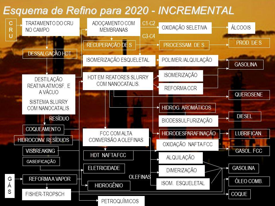 Esquema de Refino para 2020 - INCREMENTAL