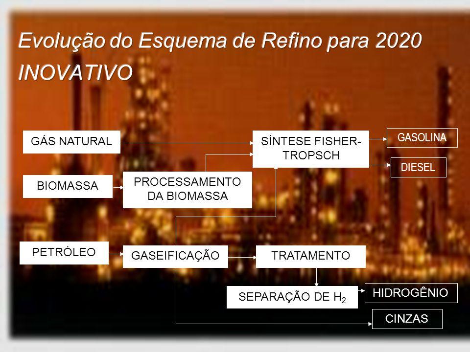 Evolução do Esquema de Refino para 2020 INOVATIVO
