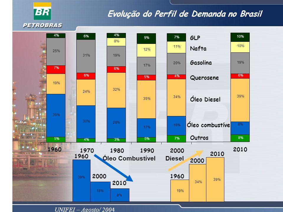 Evolução do Perfil de Demanda no Brasil