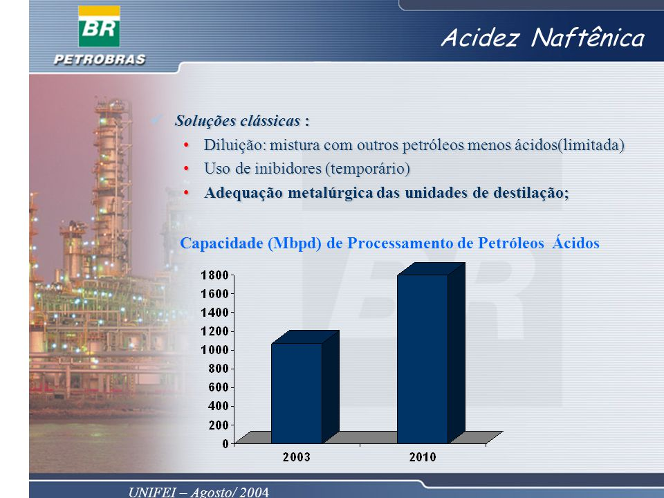 Capacidade (Mbpd) de Processamento de Petróleos Ácidos