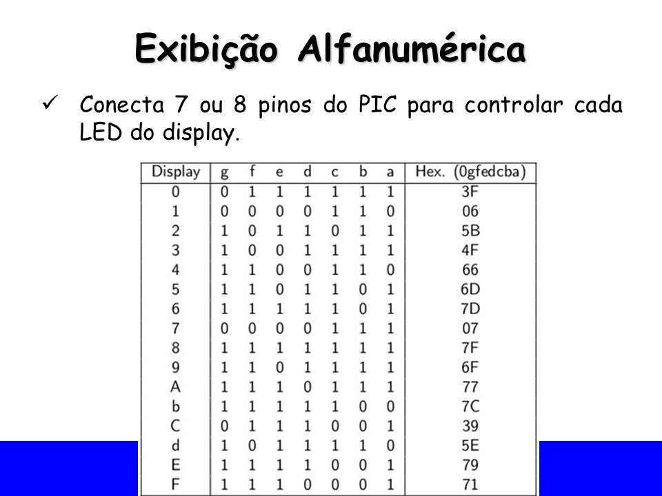 Exibição Alfanumérica