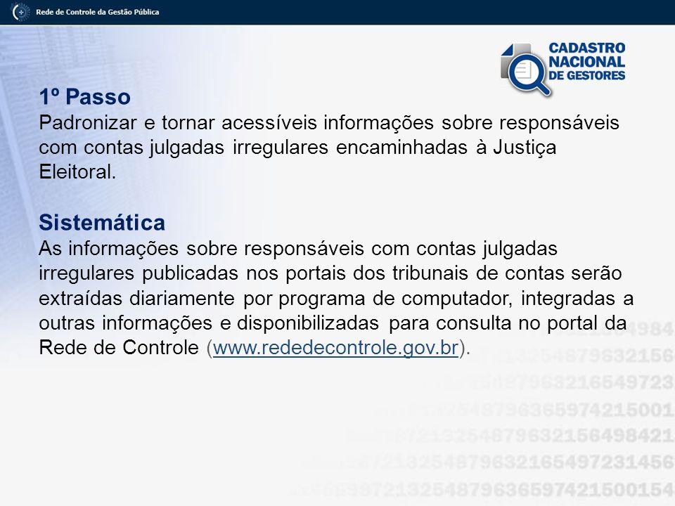 1º PassoPadronizar e tornar acessíveis informações sobre responsáveis com contas julgadas irregulares encaminhadas à Justiça Eleitoral.