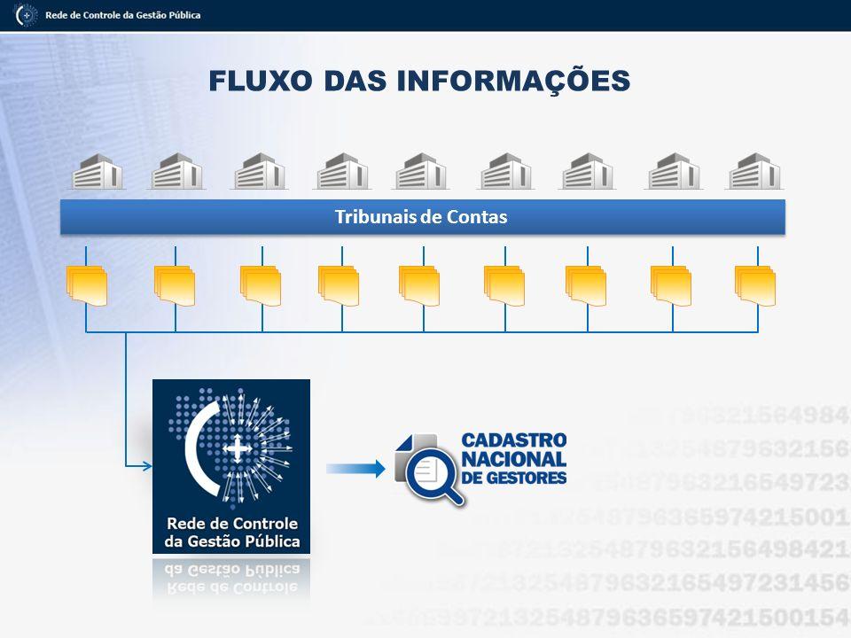FLUXO DAS INFORMAÇÕES Tribunais de Contas