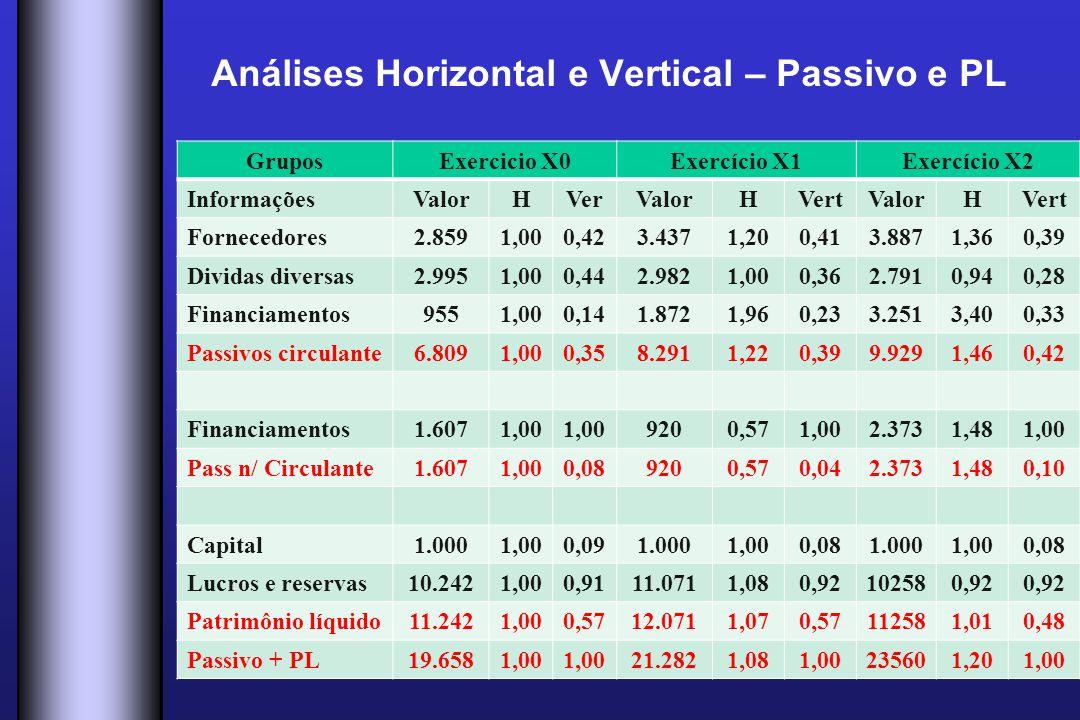 Análises Horizontal e Vertical – Passivo e PL