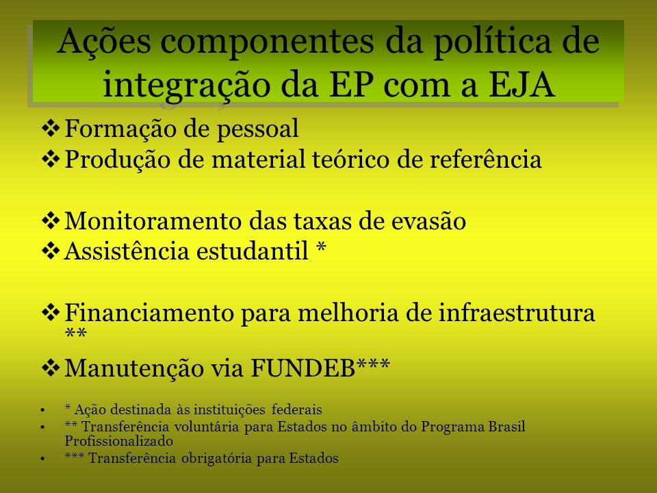 Ações componentes da política de integração da EP com a EJA