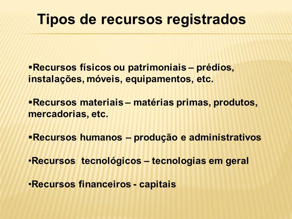 Tipos de recursos registrados