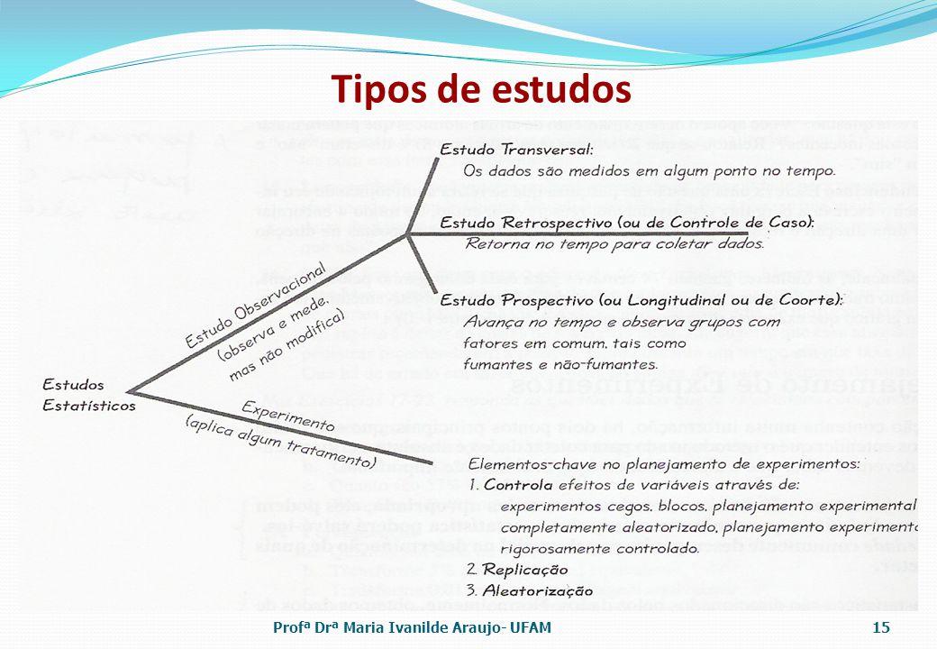 Tipos de estudos Profª Drª Maria Ivanilde Araujo- UFAM