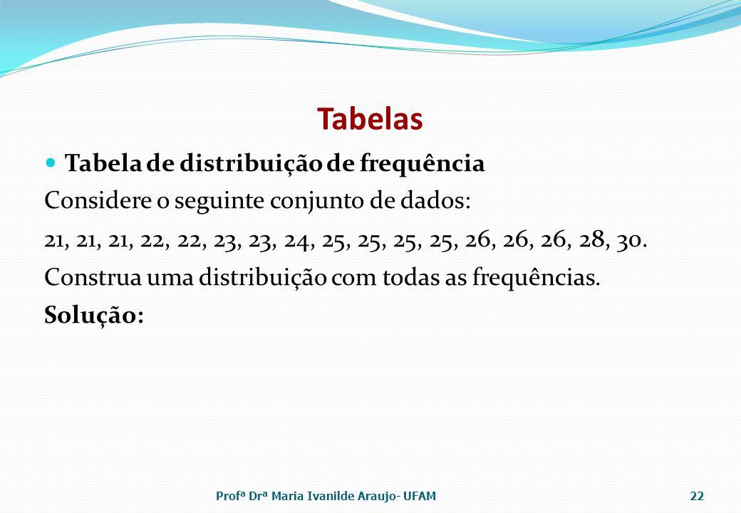 Tabelas Tabela de distribuição de frequência
