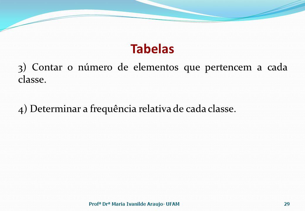 Tabelas 3) Contar o número de elementos que pertencem a cada classe. 4) Determinar a frequência relativa de cada classe.