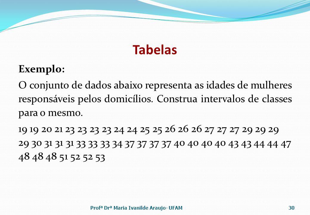 Tabelas Exemplo:
