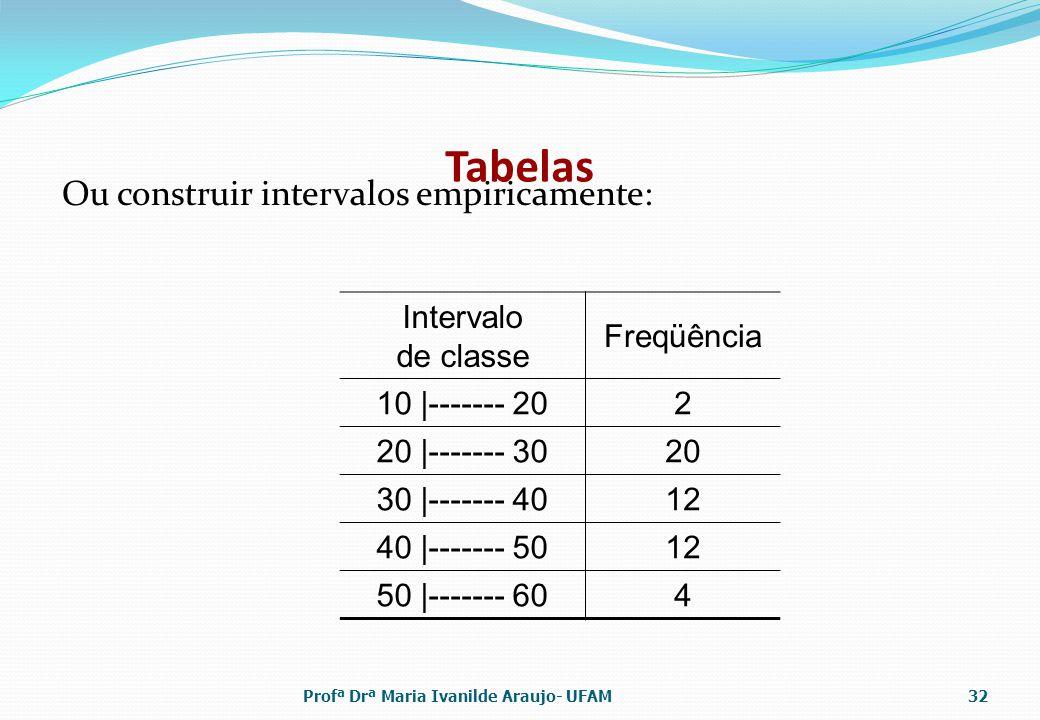 Tabelas Ou construir intervalos empiricamente: Intervalo de classe