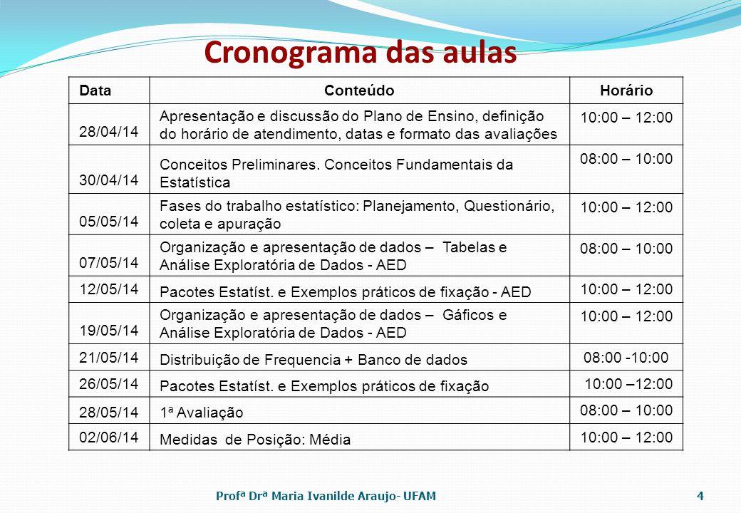 Cronograma das aulas Data Conteúdo Horário 28/04/14