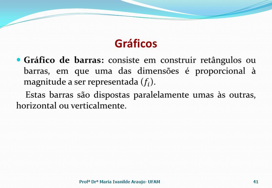 Gráficos Profª Drª Maria Ivanilde Araujo- UFAM
