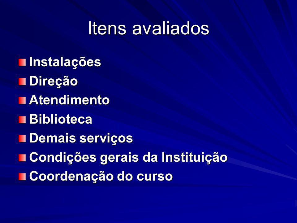 Itens avaliados Instalações Direção Atendimento Biblioteca
