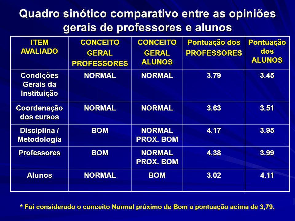 Quadro sinótico comparativo entre as opiniões gerais de professores e alunos
