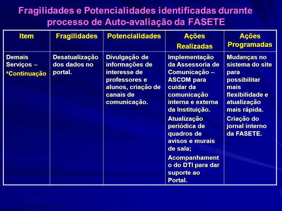 Fragilidades e Potencialidades identificadas durante processo de Auto-avaliação da FASETE