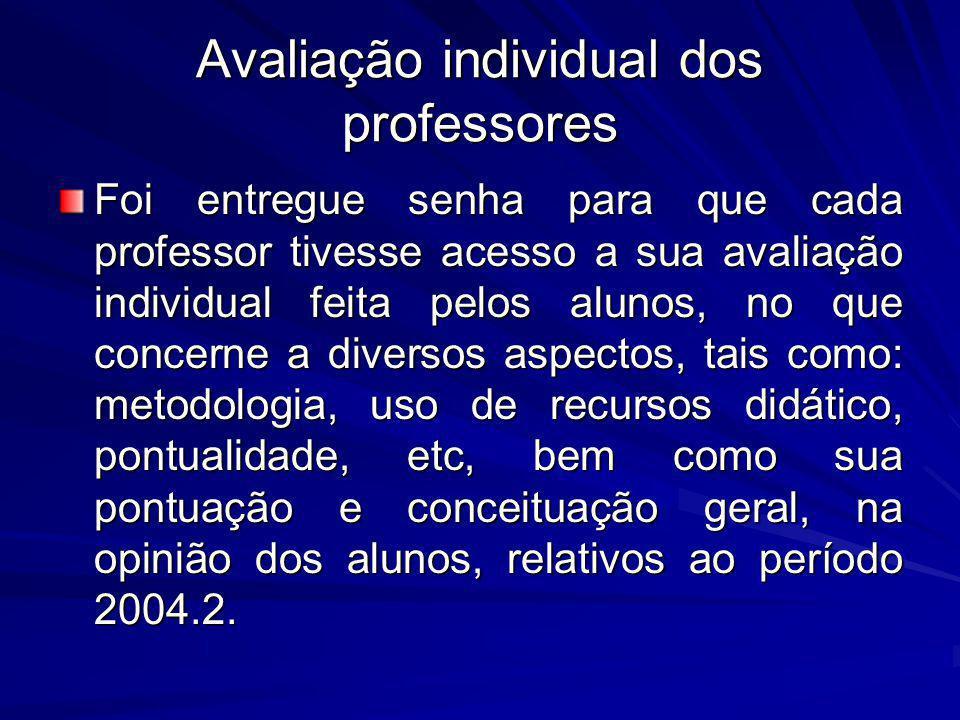 Avaliação individual dos professores