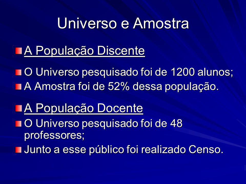 Universo e Amostra A População Discente A População Docente