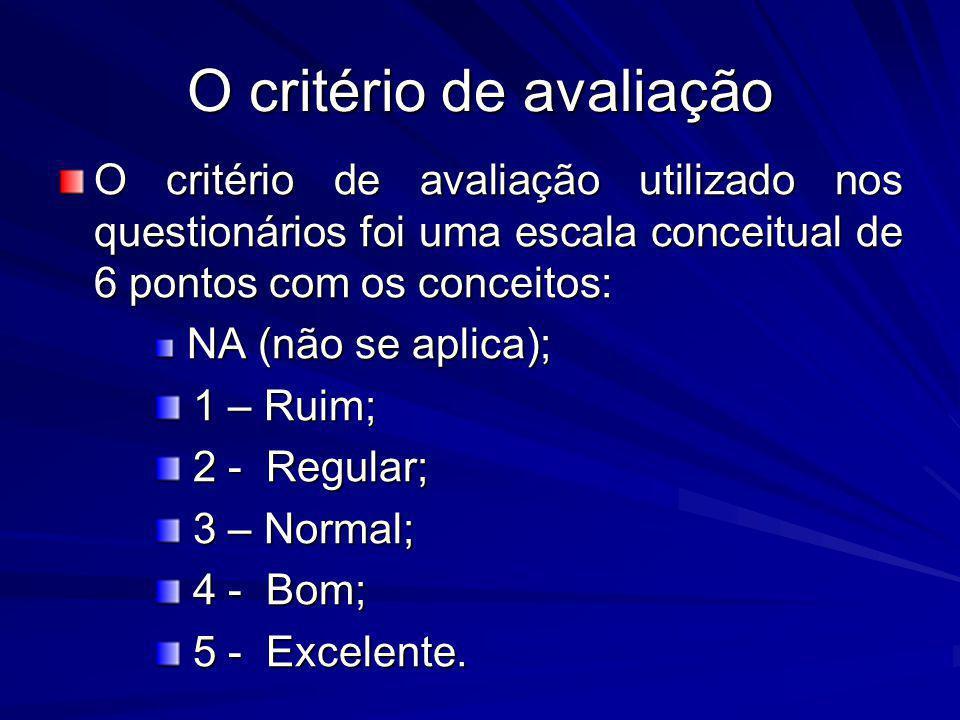 O critério de avaliação