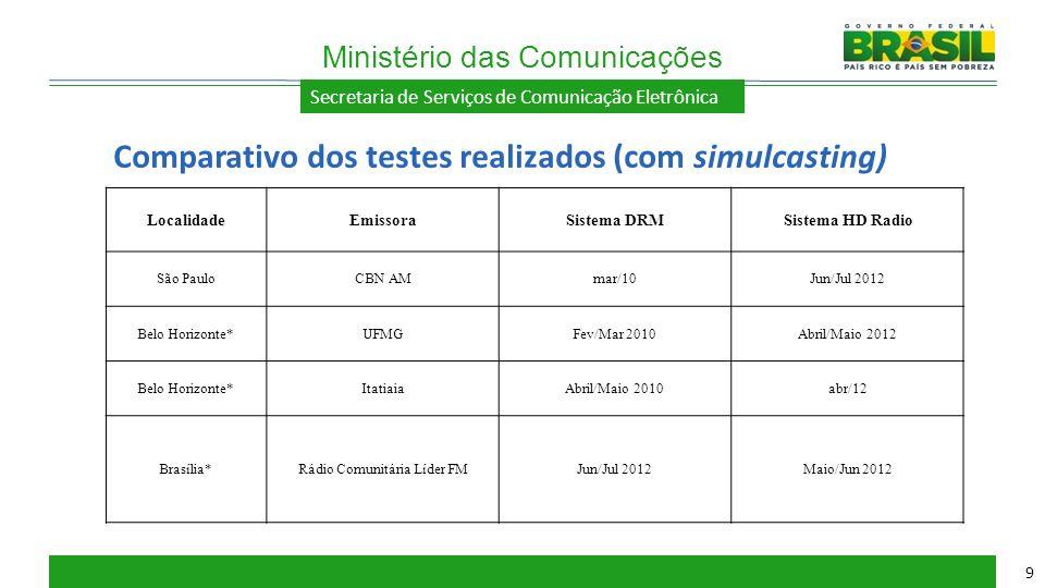 Comparativo dos testes realizados (com simulcasting)