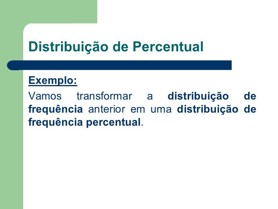 Distribuição de Percentual