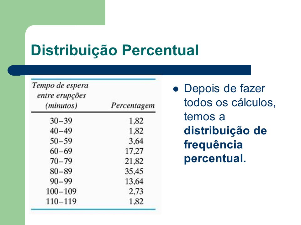 Distribuição Percentual