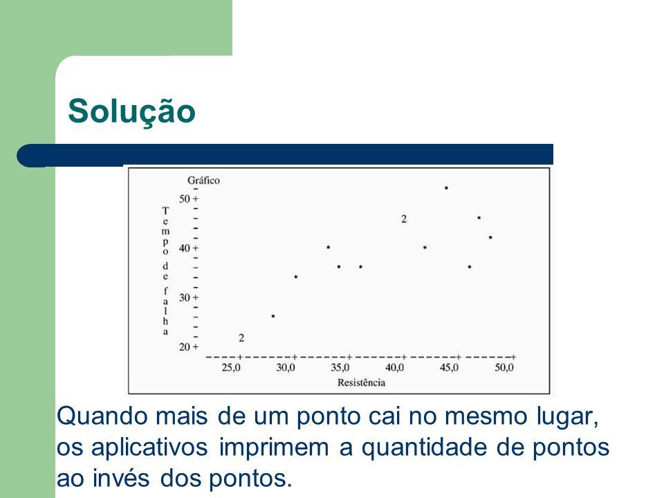 Solução Quando mais de um ponto cai no mesmo lugar, os aplicativos imprimem a quantidade de pontos ao invés dos pontos.