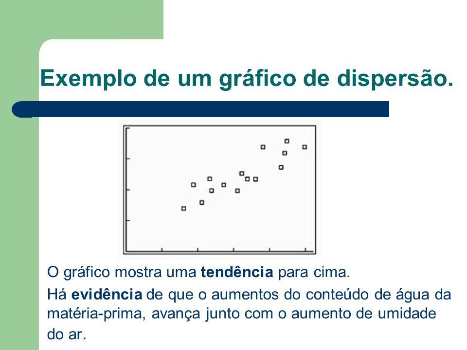 Exemplo de um gráfico de dispersão.