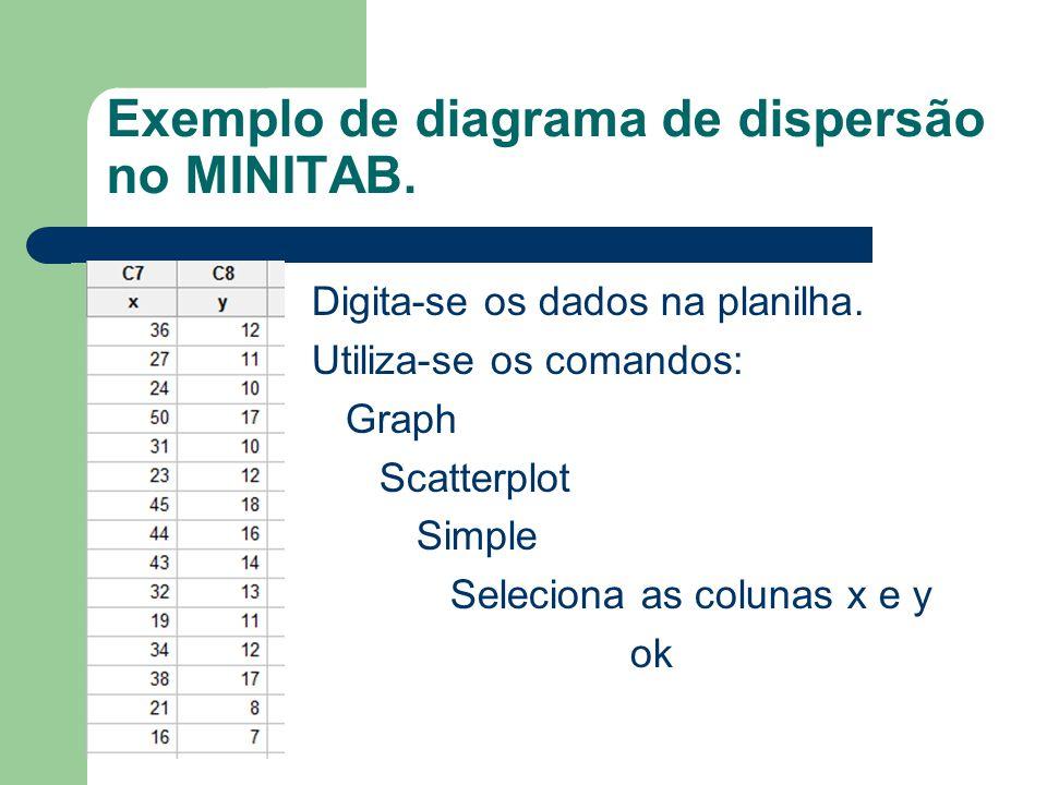Exemplo de diagrama de dispersão no MINITAB.