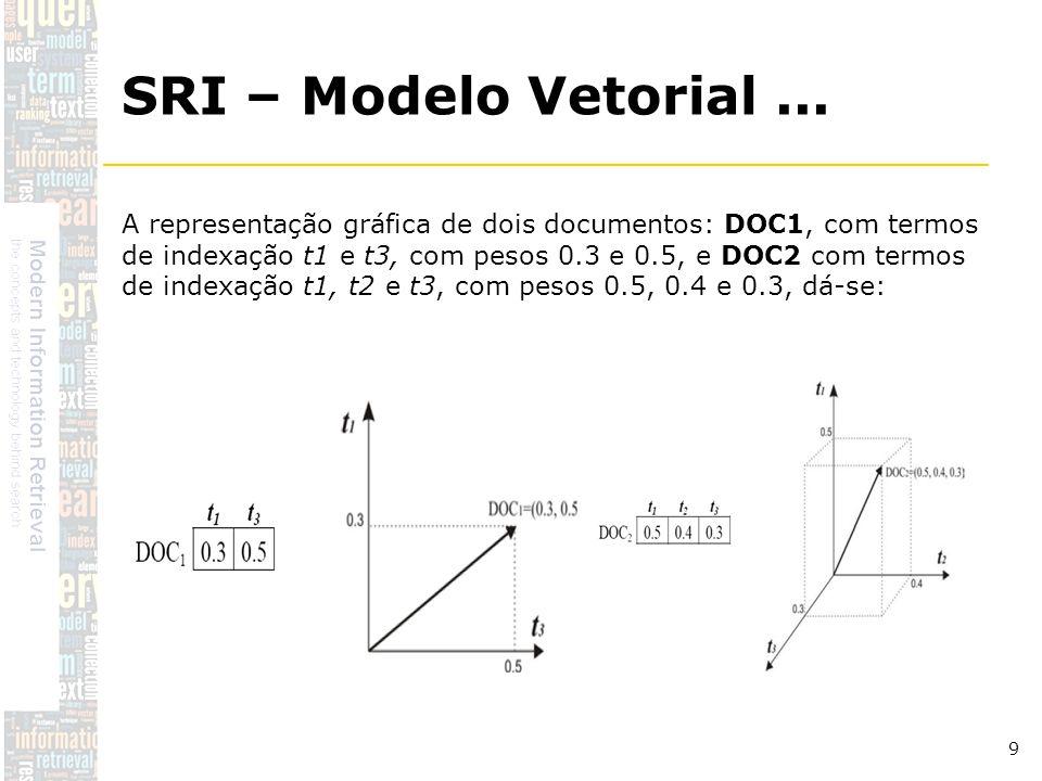 SRI – Modelo Vetorial ...