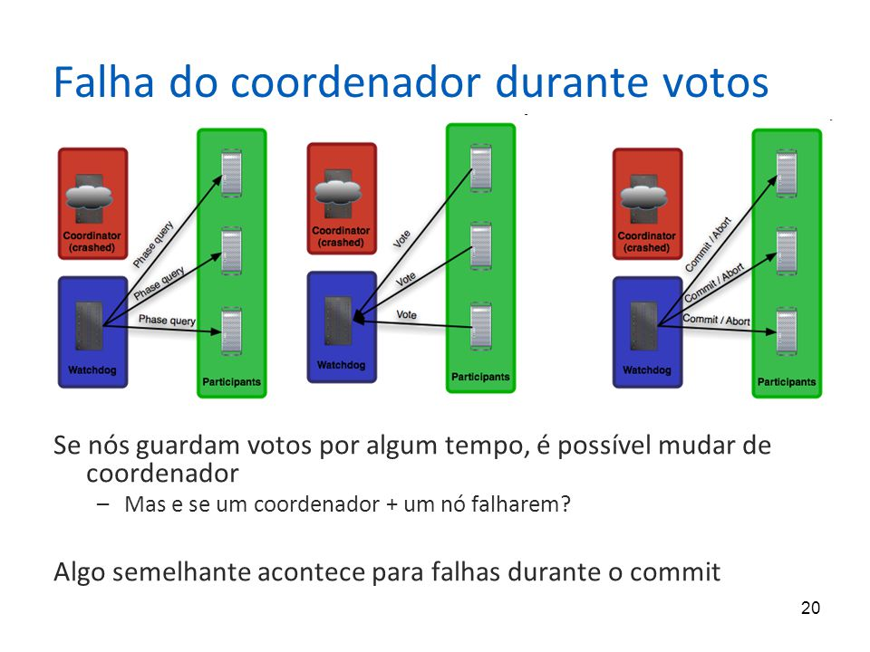 Falha do coordenador durante votos