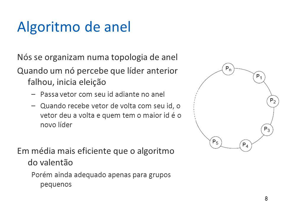 Algoritmo de anel Nós se organizam numa topologia de anel