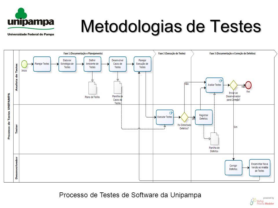 Metodologias de Testes
