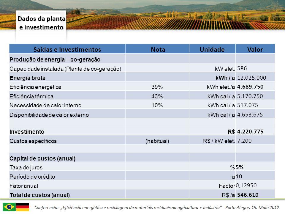 Dados da planta e investimento