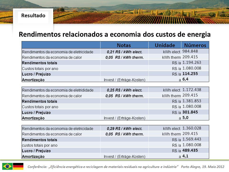 Rendimentos relacionados a economia dos custos de energia