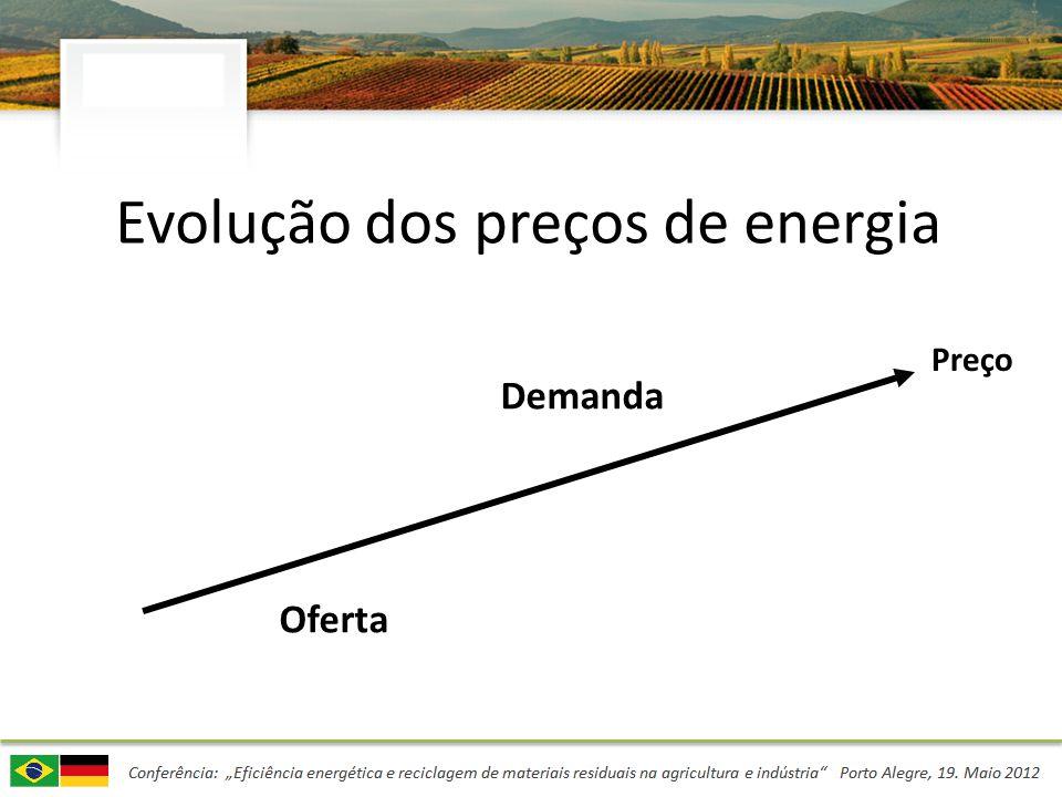 Evolução dos preços de energia