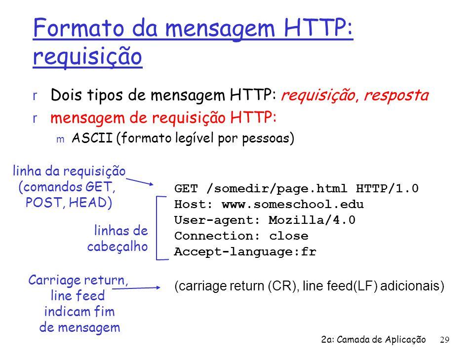 Formato da mensagem HTTP: requisição