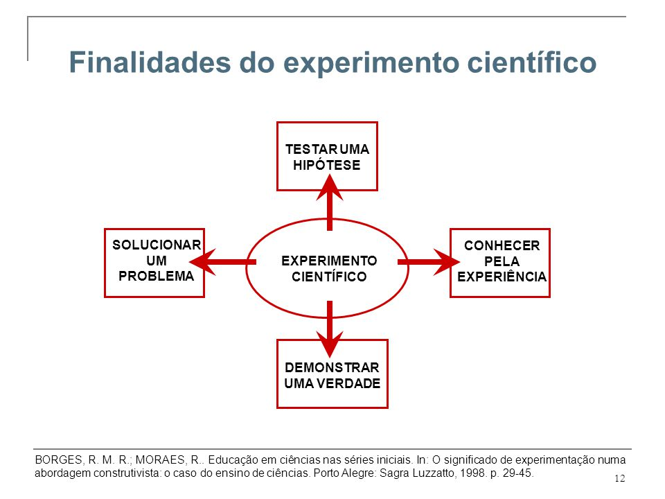 Finalidades do experimento científico