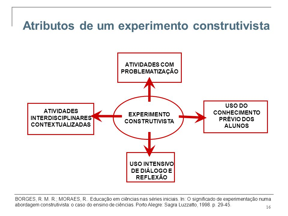Atributos de um experimento construtivista